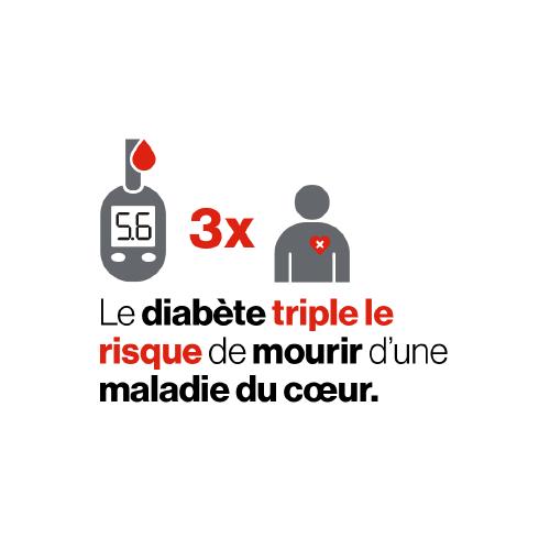 Un glucomètre et une personne ayant un « x » sur le cœur sont séparées par l'inscription « 3 x », car le diabète triple le risque de mourir d'une maladie du cœur.