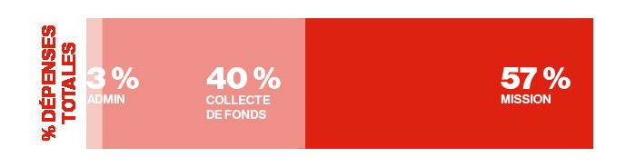 Pourcentage des dépenses totales